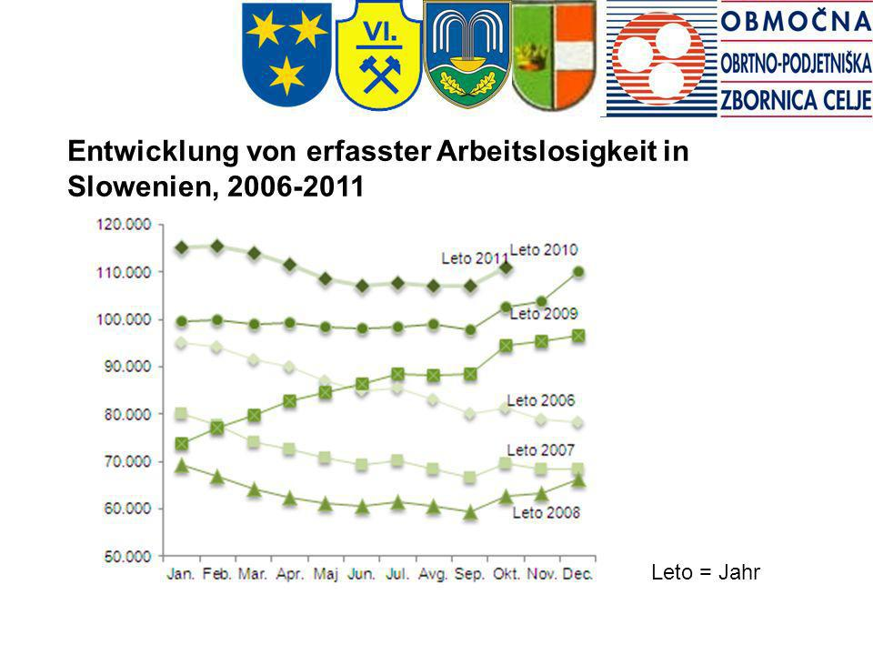 Entwicklung von erfasster Arbeitslosigkeit in Slowenien, 2006-2011 Leto = Jahr