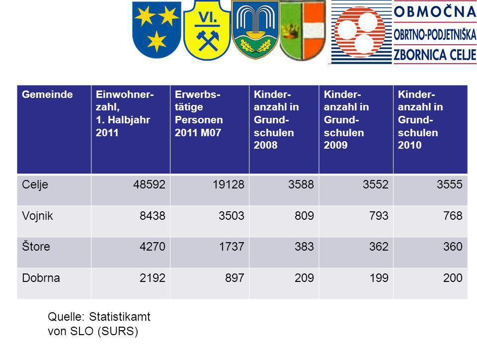 GemeindeEinwohner- zahl, 1. Halbjahr 2011 Erwerbs- tätige Personen 2011 M07 Kinder- anzahl in Grund- schulen 2008 Kinder- anzahl in Grund- schulen 200