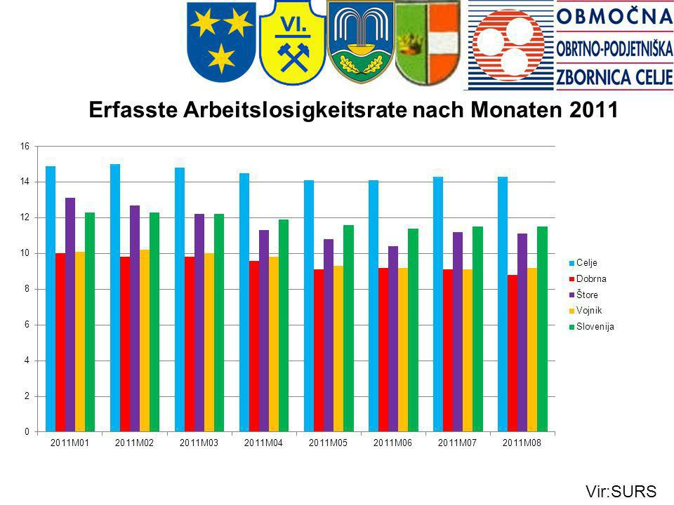 Erfasste Arbeitslosigkeitsrate nach Monaten 2011 Vir:SURS
