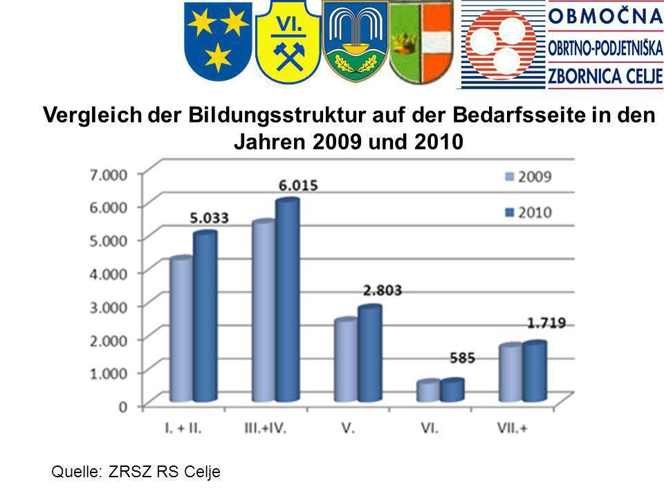 Gibanje registrirane brezposelnosti, 2006-2011 Gibanje registrirane brezposelnosti, 2006-2011 Gibanje registrirane brezposelnosti, 2006-2011 Gibanje r