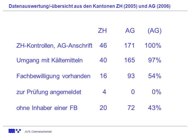 AVS, Chemiesicherheit Kontrolle sämtlicher Betriebe in fünf Aargauer Gemeinden Anzahl vorhandener Betriebe im Autogewerbe 38 Anzahl Betriebe mit Kältemitteln 12 Anzahl Betriebe mit Fachbewilligung 9 Betriebe, die in Kürze mit KM arbeiten wollen (4) Anzahl Betriebe ohne Fachbewilligung 3 (+4)