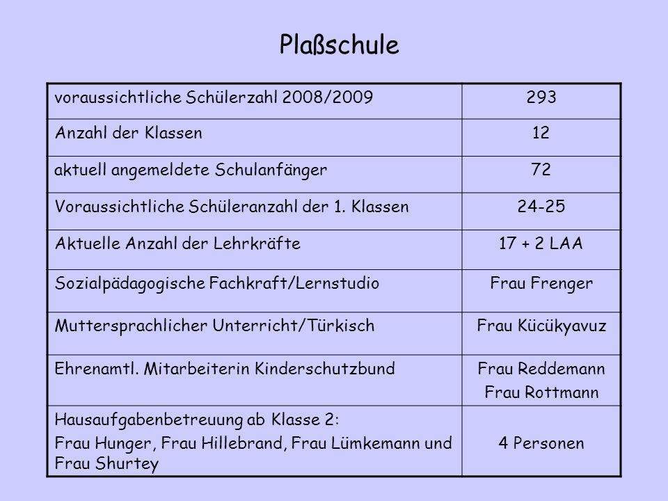 Plaßschule voraussichtliche Schülerzahl 2008/2009293 Anzahl der Klassen12 aktuell angemeldete Schulanfänger72 Voraussichtliche Schüleranzahl der 1. Kl