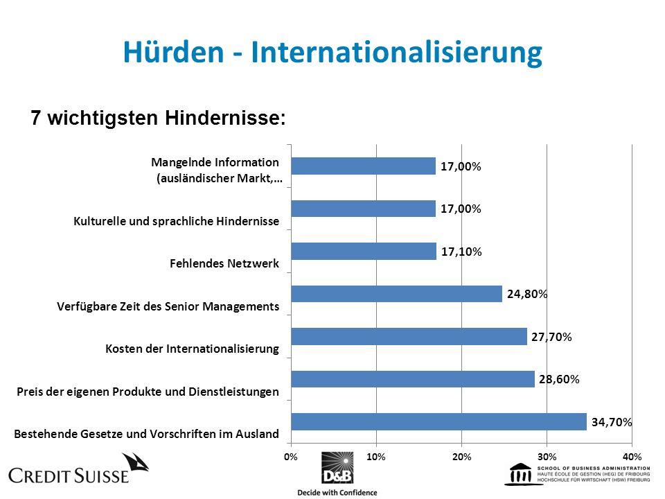 Hürden - Internationalisierung 7 wichtigsten Hindernisse: