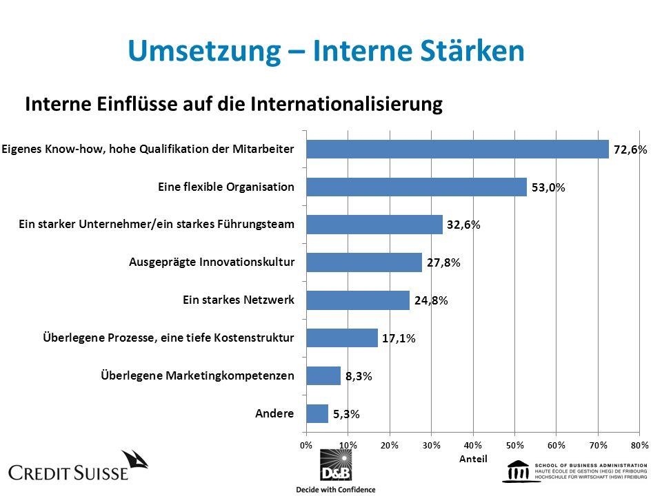 Umsetzung – Interne Stärken Interne Einflüsse auf die Internationalisierung