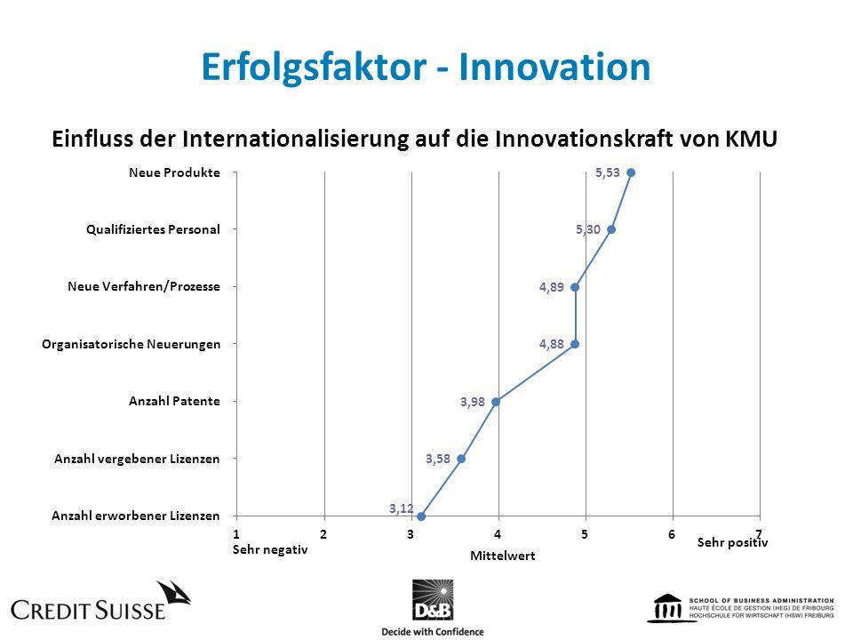 Erfolgsfaktor - Innovation Einfluss der Internationalisierung auf die Innovationskraft von KMU