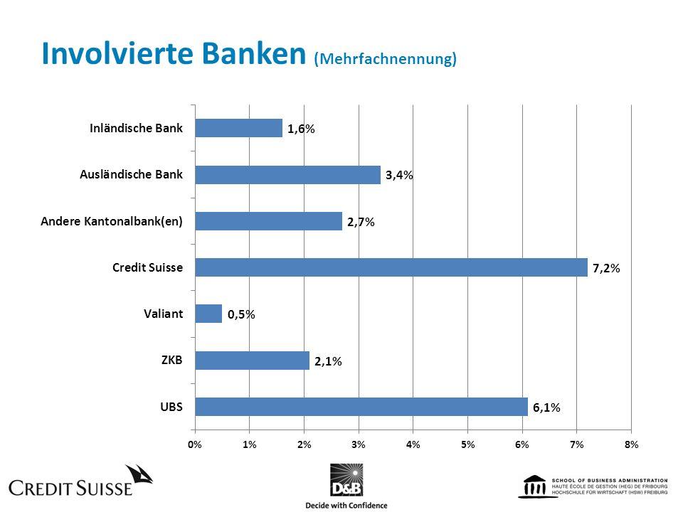 Involvierte Banken (Mehrfachnennung)