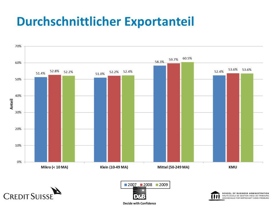 Durchschnittlicher Exportanteil