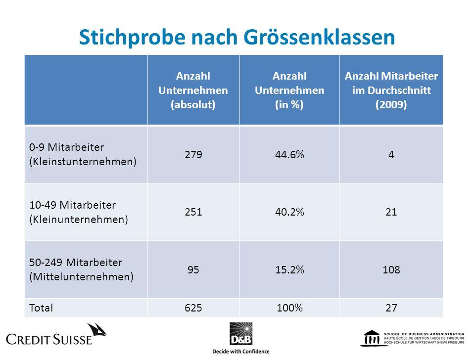 Stichprobe nach Grössenklassen Anzahl Unternehmen (absolut) Anzahl Unternehmen (in %) Anzahl Mitarbeiter im Durchschnitt (2009) 0-9 Mitarbeiter (Klein