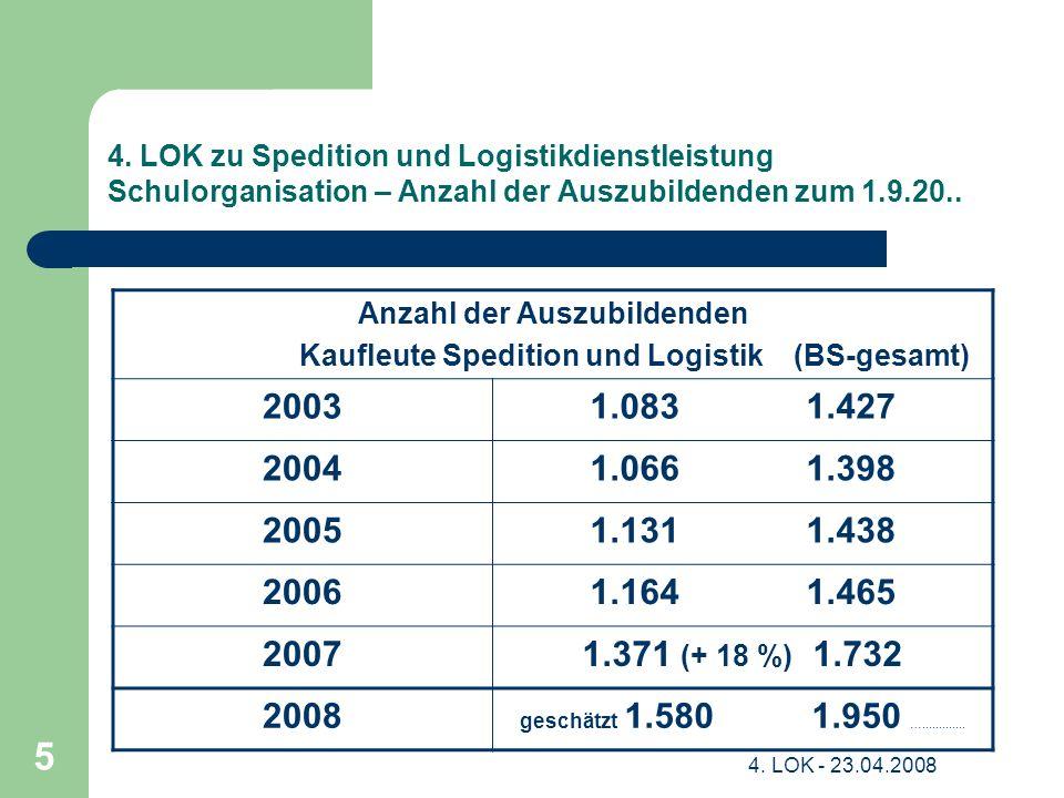 4. LOK - 23.04.2008 5 4. LOK zu Spedition und Logistikdienstleistung Schulorganisation – Anzahl der Auszubildenden zum 1.9.20.. Anzahl der Auszubilden