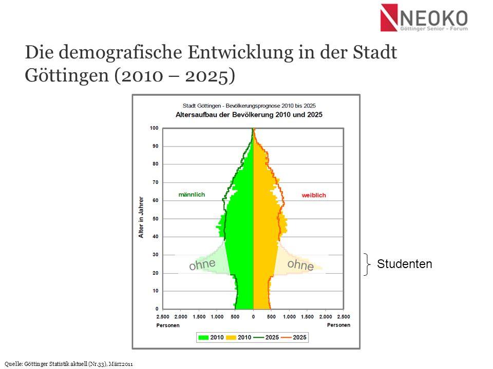 Quelle: Stiftung Bertelsmann (Portal www.wegweiser-kommune.de, Landkreis Göttingen)www.wegweiser-kommune.de Die demografische Entwicklung in der Region Göttingen (Stadt und Landkreis, 2006 – 2025) 60-75Jahre Studenten GÖ Babyboom 60er +20%