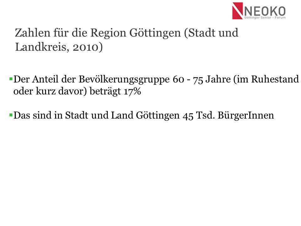 Die Veränderung in Stadt und Landkreis Göttingen bis 2025: Die Bevölkerung wird um 3% schrumpfen Das Durchschnittsalter wird um +4,2 Jahre ansteigen 2008: 43,1 Jahre 2025: 47,3 Jahre Die Bevölkerungsgruppe 60 Jahre steigt um mehr als 20% Zunahme der 1-Personenhaushalte (alleinstehende Personen)