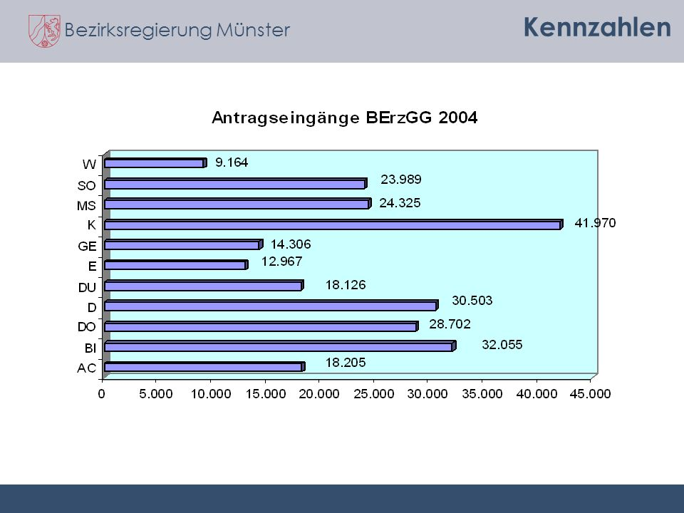 Bezirksregierung Münster Kennzahlen