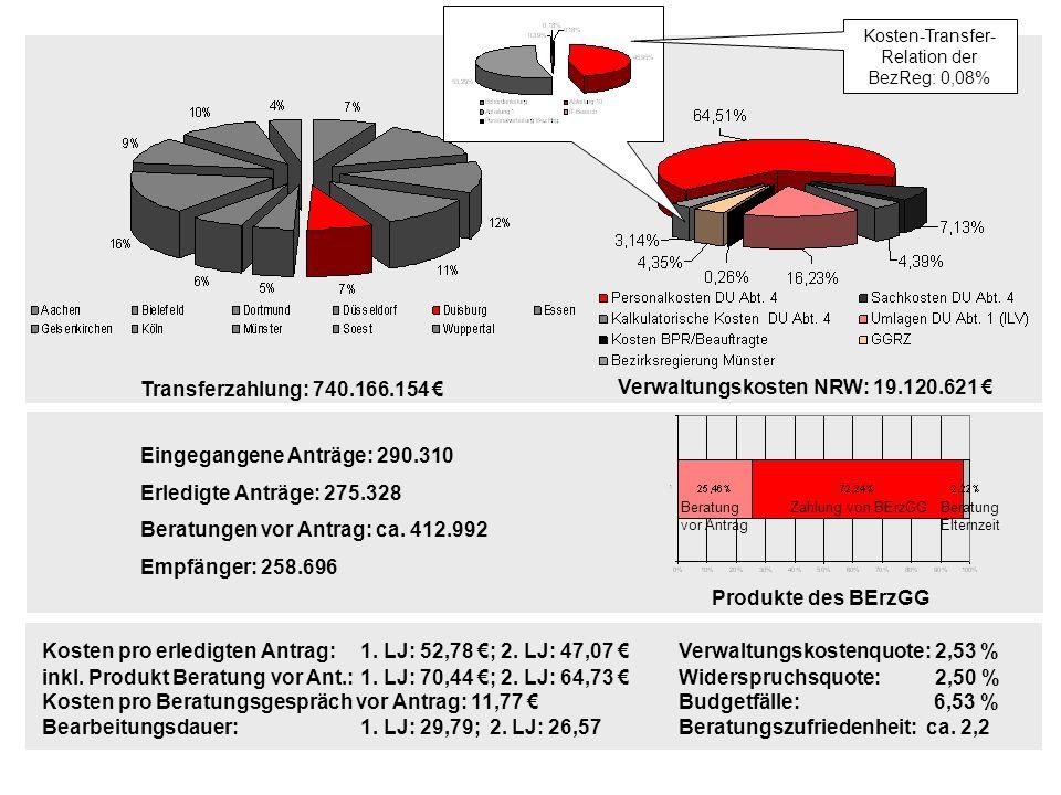 Transferzahlung: 740.166.154 Verwaltungskosten NRW: 19.120.621 Beratung vor Antrag Zahlung von BErzGGBeratung Elternzeit Produkte des BErzGG Kosten pr