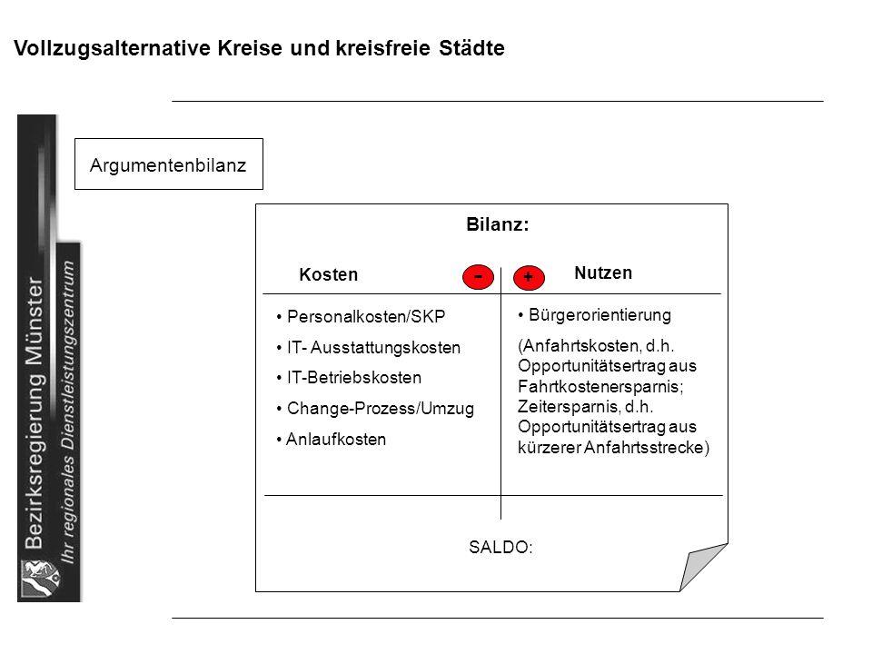Vollzugsalternative Kreise und kreisfreie Städte Argumentenbilanz Bilanz: Nutzen Kosten + Bürgerorientierung (Anfahrtskosten, d.h. Opportunitätsertrag