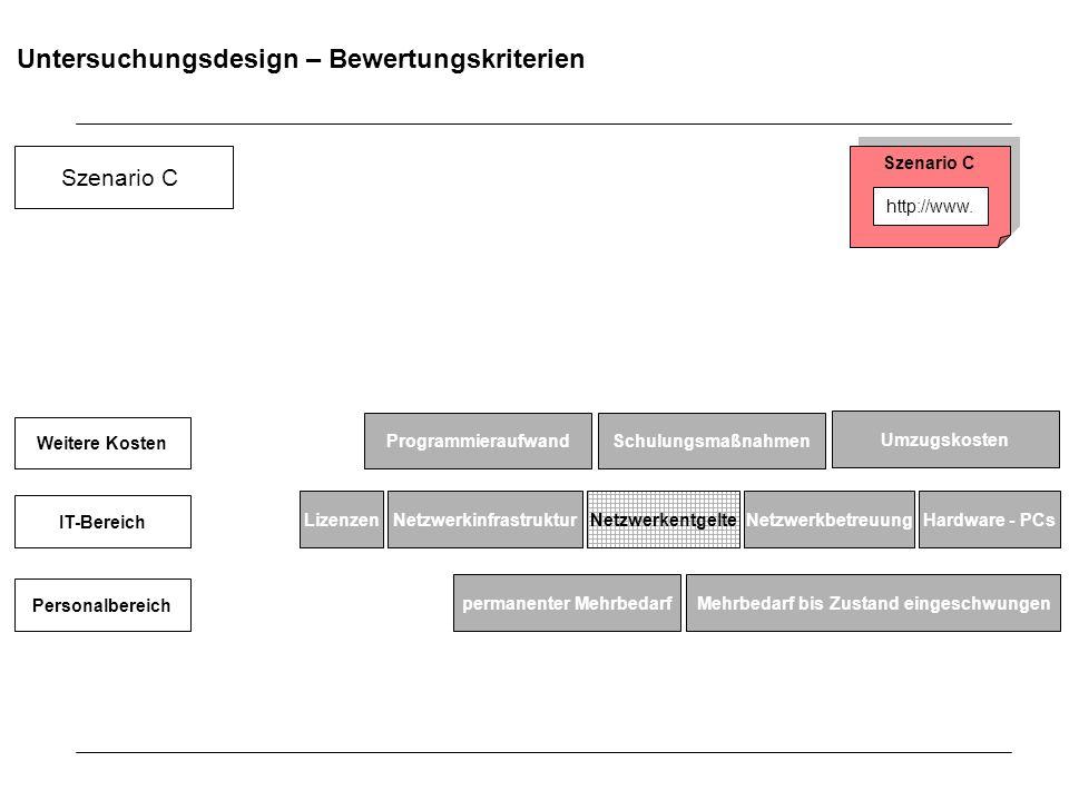 Untersuchungsdesign – Bewertungskriterien Schulungsmaßnahmen Umzugskosten NetzwerkinfrastrukturHardware - PCsNetzwerkentgelteNetzwerkbetreuung Mehrbed