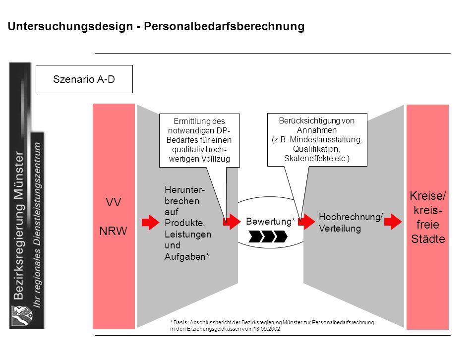 Untersuchungsdesign - Personalbedarfsberechnung Szenario A-D Herunter- brechen auf Produkte, Leistungen und Aufgaben* Bewertung* Hochrechnung/ Verteil