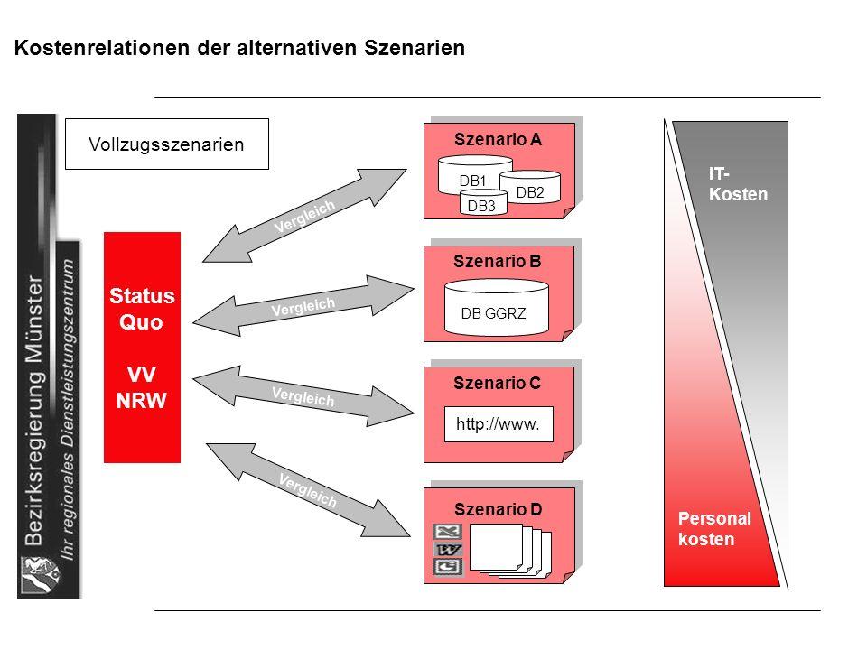 Kostenrelationen der alternativen Szenarien Status Quo VV NRW IT- Kosten Personal kosten Vollzugsszenarien Szenario A DB1 DB2 DB3 Szenario B DB GGRZ S