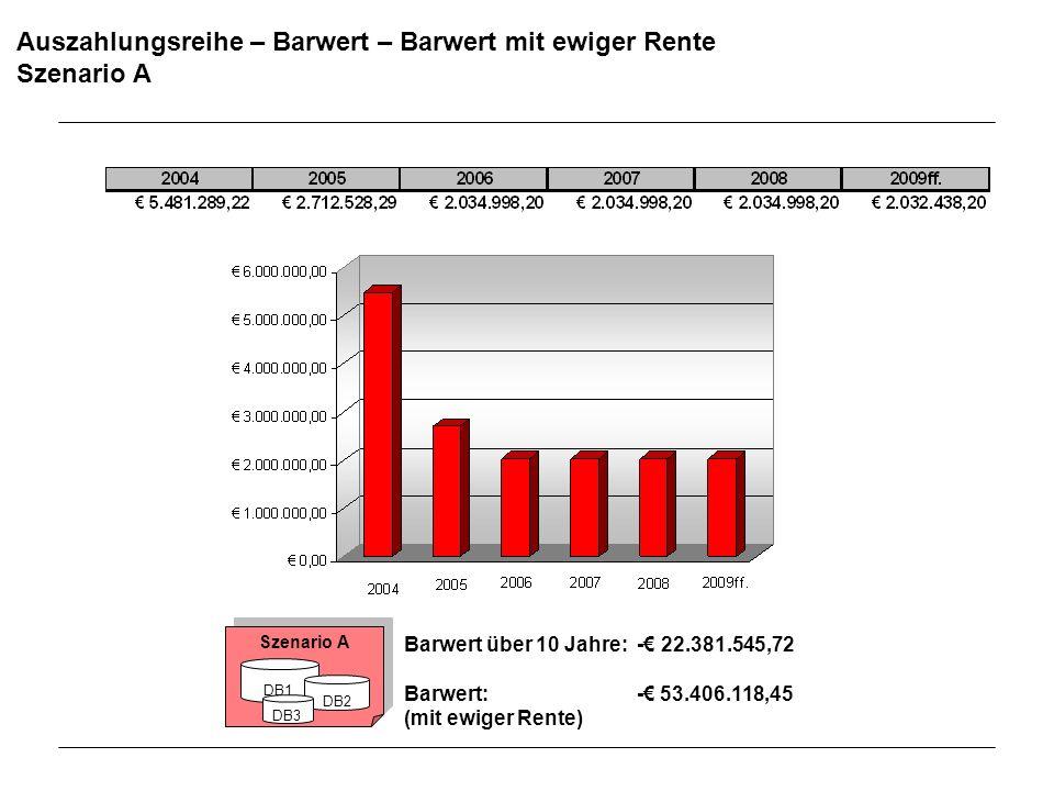 Auszahlungsreihe – Barwert – Barwert mit ewiger Rente Szenario A Barwert über 10 Jahre: - 22.381.545,72 Barwert: - 53.406.118,45 (mit ewiger Rente) Sz