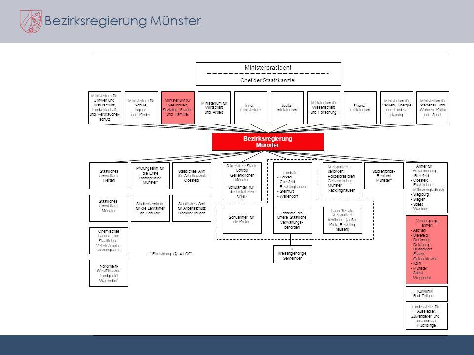 Bezirksregierung Münster Ministerium für Umwelt und Naturschutz, Landwirtschaft und Verbraucher- schutz Ministerium für Schule, Jugend und Kinder Mini