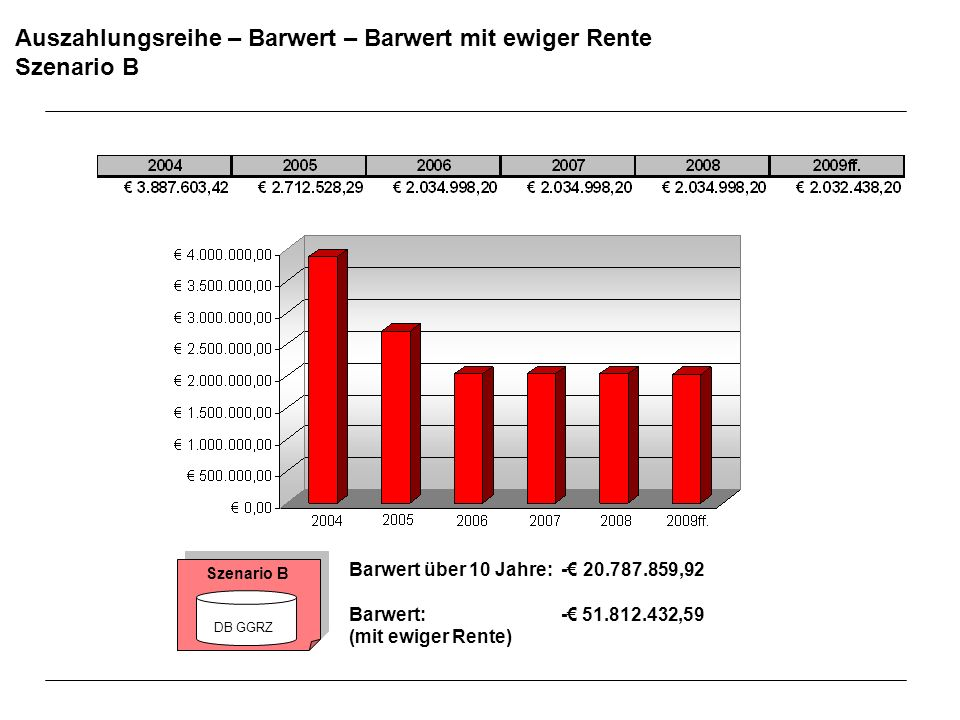 Auszahlungsreihe – Barwert – Barwert mit ewiger Rente Szenario B Barwert über 10 Jahre: - 20.787.859,92 Barwert: - 51.812.432,59 (mit ewiger Rente) Sz