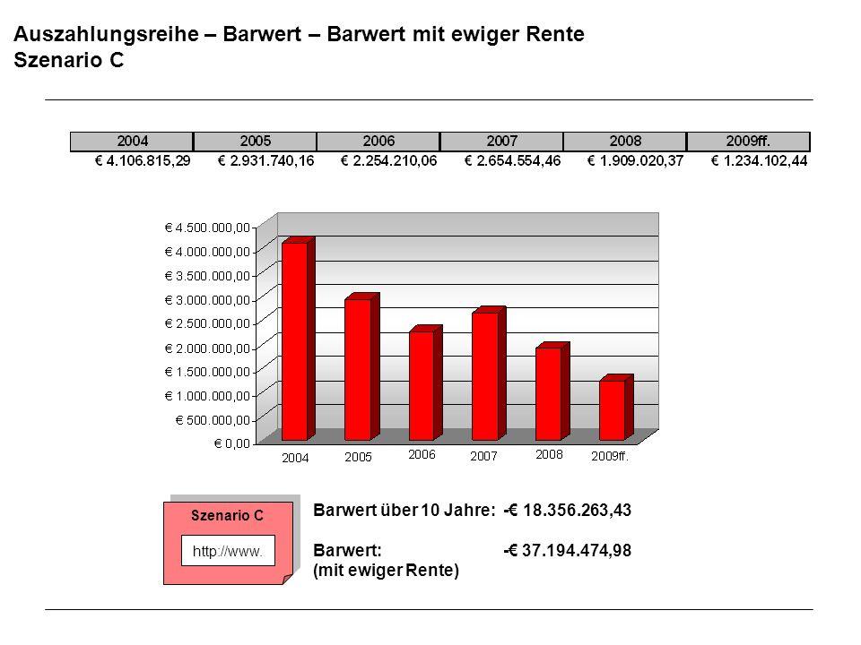Auszahlungsreihe – Barwert – Barwert mit ewiger Rente Szenario C Barwert über 10 Jahre: - 18.356.263,43 Barwert: - 37.194.474,98 (mit ewiger Rente) Sz