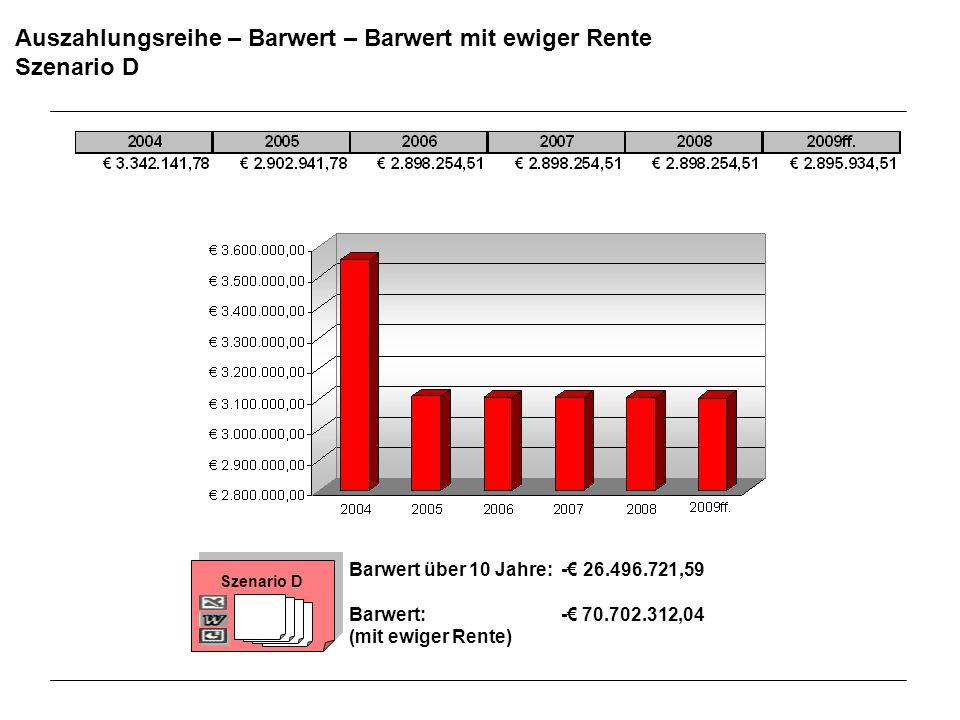 Auszahlungsreihe – Barwert – Barwert mit ewiger Rente Szenario D Barwert über 10 Jahre: - 26.496.721,59 Barwert: - 70.702.312,04 (mit ewiger Rente) Sz