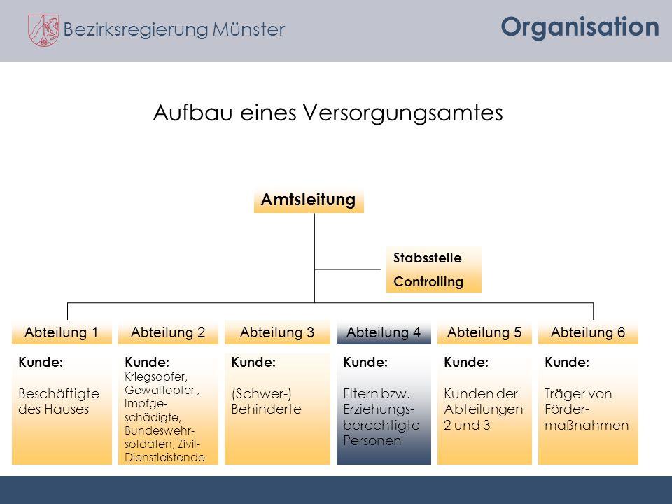 Bezirksregierung Münster Organisation Amtsleitung Abteilung 1Abteilung 2Abteilung 3Abteilung 4Abteilung 6Abteilung 5 Kunde: Beschäftigte des Hauses Ku