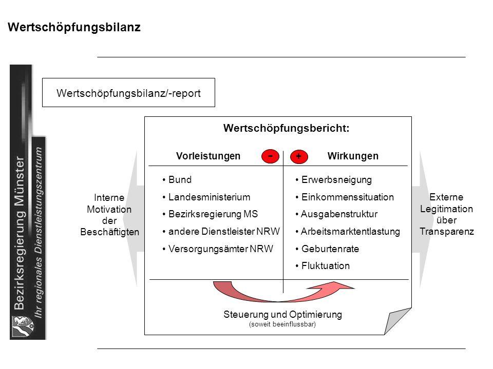 Wertschöpfungsbilanz Wertschöpfungsbilanz/-report Wertschöpfungsbericht: VorleistungenWirkungen + Bund Landesministerium Bezirksregierung MS andere Di