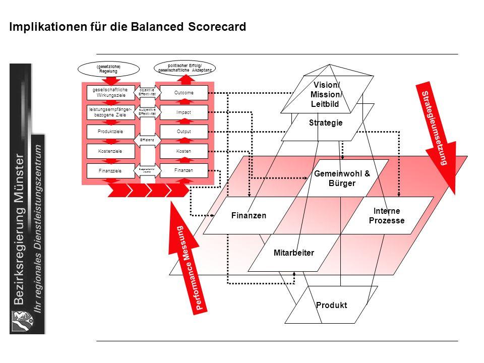 Implikationen für die Balanced Scorecard Produkt Interne Prozesse Gemeinwohl & Bürger Mitarbeiter Outcome Impact Kosten Finanzen Output gesellschaftli