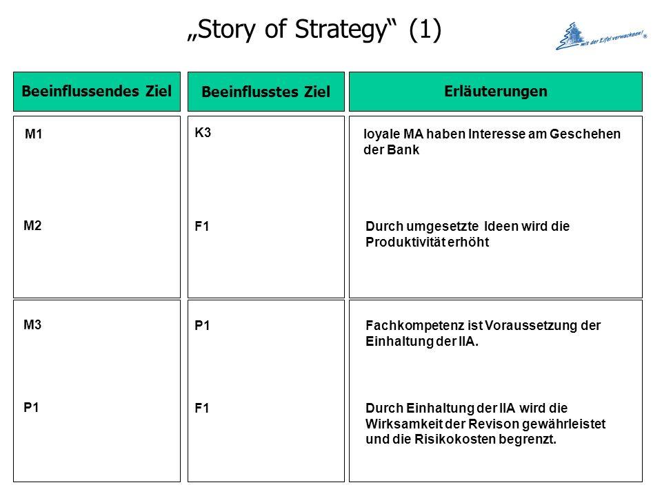 Story of Strategy (1) Beeinflussendes Ziel Beeinflusstes Ziel Erläuterungen M1 K3 loyale MA haben Interesse am Geschehen der Bank M2 F1Durch umgesetzte Ideen wird die Produktivität erhöht M3 P1Fachkompetenz ist Voraussetzung der Einhaltung der IIA.