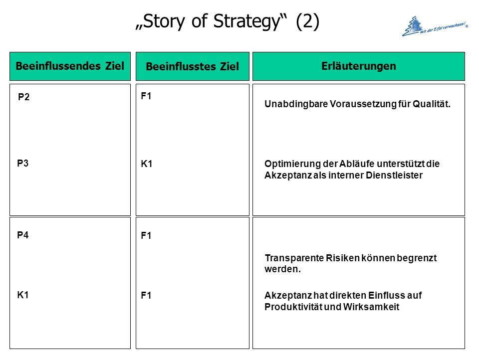 Story of Strategy (2) Beeinflussendes Ziel Beeinflusstes Ziel Erläuterungen P2 F1 Unabdingbare Voraussetzung für Qualität.