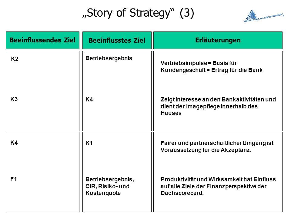 Story of Strategy (3) Beeinflussendes Ziel Beeinflusstes Ziel Erläuterungen K2 Betriebsergebnis Vertriebsimpulse = Basis für Kundengeschäft = Ertrag für die Bank K3 K4Zeigt Interesse an den Bankaktivitäten und dient der Imagepflege innerhalb des Hauses K4 K1Fairer und partnerschaftlicher Umgang ist Voraussetzung für die Akzeptanz.