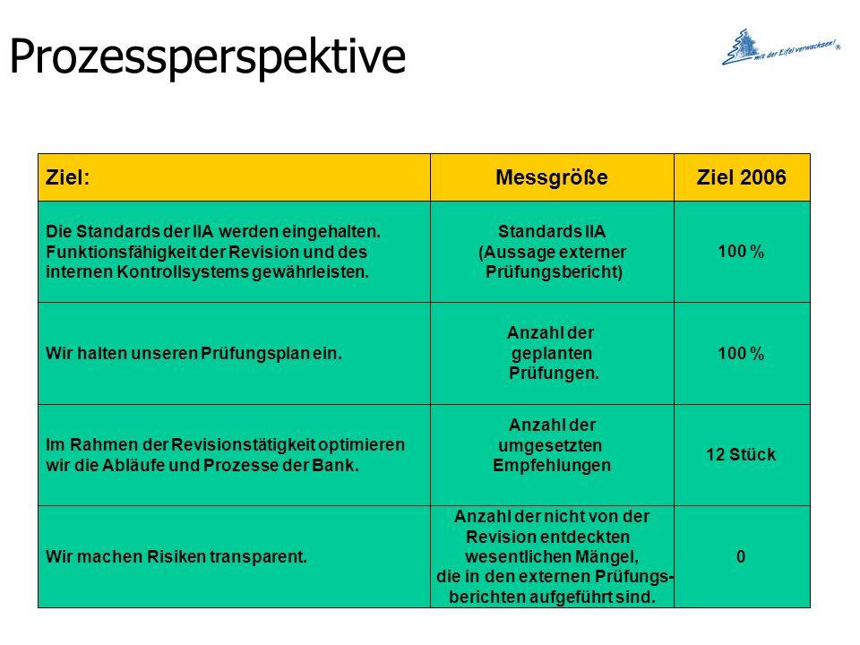 Prozessperspektive Ziel:MessgrößeZiel 2006 Die Standards der IIA werden eingehalten. Funktionsfähigkeit der Revision und des internen Kontrollsystems