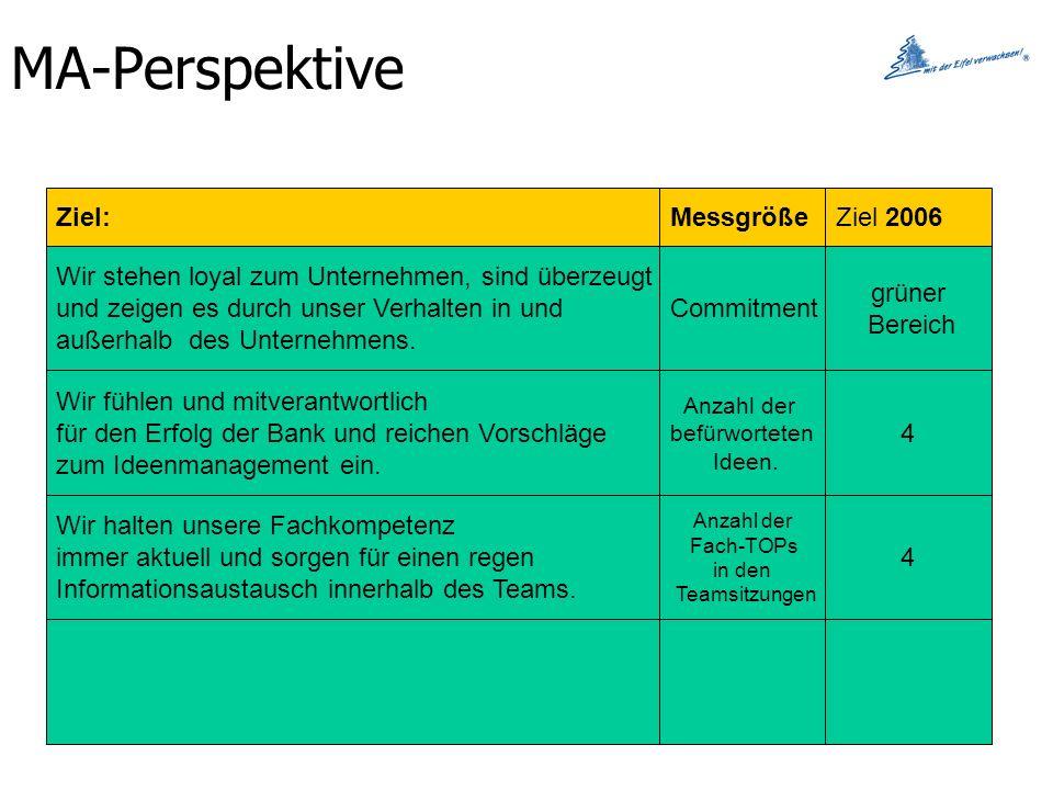 MA-Perspektive Ziel:MessgrößeZiel 2006 Wir stehen loyal zum Unternehmen, sind überzeugt und zeigen es durch unser Verhalten in und außerhalb des Unternehmens.