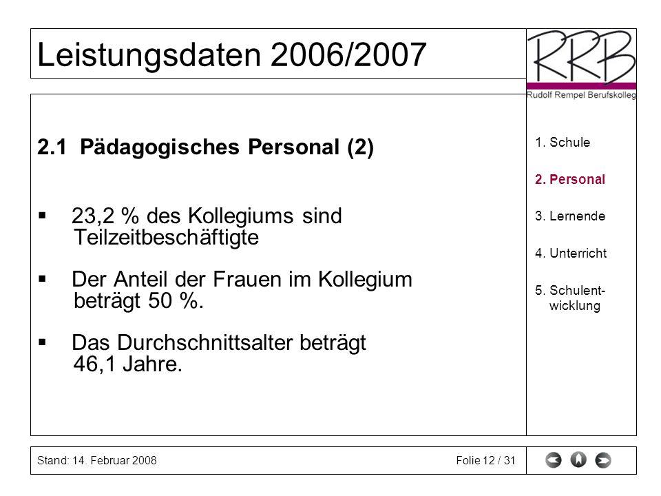 Stand: 14. Februar 2008 Leistungsdaten 2006/2007 Folie 12 / 31 2.1 Pädagogisches Personal (2) 23,2 % des Kollegiums sind Teilzeitbeschäftigte Der Ante