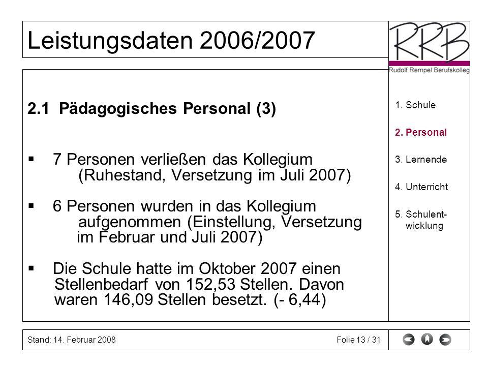 Stand: 14. Februar 2008 Leistungsdaten 2006/2007 Folie 13 / 31 2.1 Pädagogisches Personal (3) 7 Personen verließen das Kollegium (Ruhestand, Versetzun
