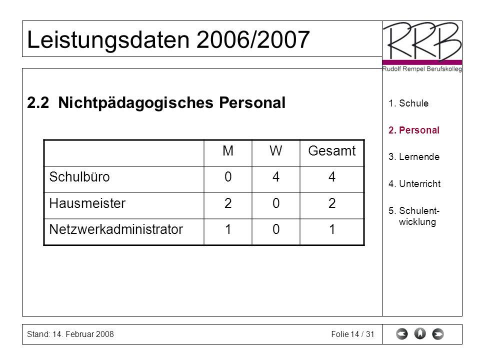 Stand: 14. Februar 2008 Leistungsdaten 2006/2007 Folie 14 / 31 2.2 Nichtpädagogisches Personal 1.