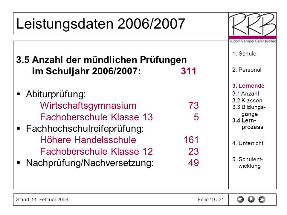 Stand: 14. Februar 2008 Leistungsdaten 2006/2007 Folie 19 / 31 3.5 Anzahl der mündlichen Prüfungen im Schuljahr 2006/2007: 311 Abiturprüfung: Wirtscha