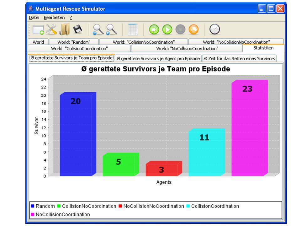 Statistiken 3 Arten Implementiert Ø gerettete Survivors je Agent pro Episode je Team pro Episode Ø Zeit für das Retten eines Survivors Exportieren und