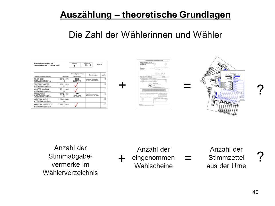 40 Die Zahl der Wählerinnen und Wähler 111-11 = = Anzahl der Stimmabgabe- vermerke im Wählerverzeichnis ? ? Auszählung – theoretische Grundlagen Anzah