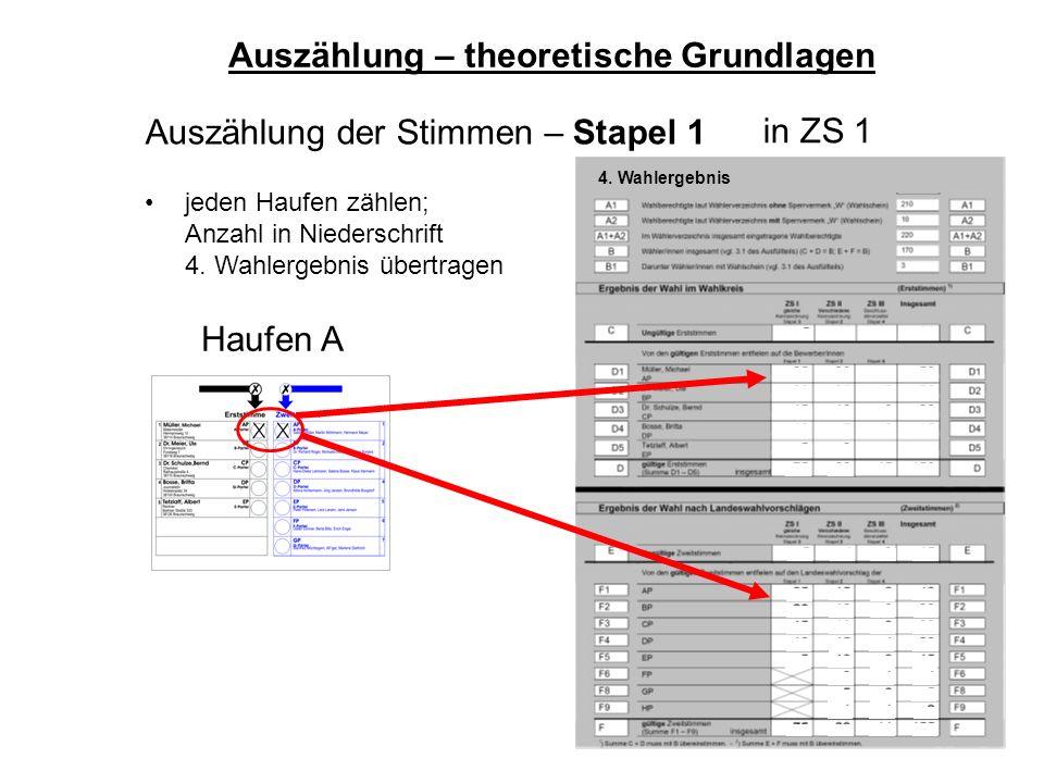 44 Haufen A Auszählung der Stimmen – Stapel 1 jeden Haufen zählen; Anzahl in Niederschrift 4. Wahlergebnis übertragen Auszählung – theoretische Grundl