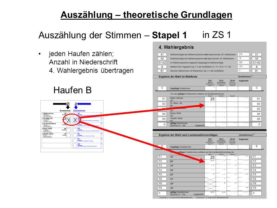 45 Haufen B Auszählung der Stimmen – Stapel 1 jeden Haufen zählen; Anzahl in Niederschrift 4. Wahlergebnis übertragen Auszählung – theoretische Grundl