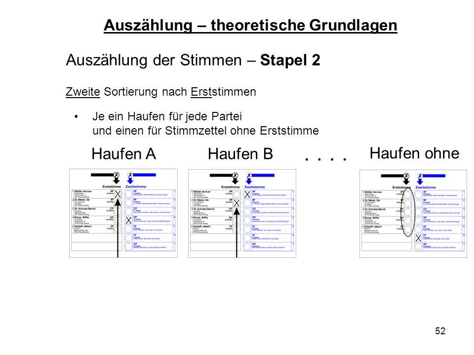 52 Auszählung der Stimmen – Stapel 2 Zweite Sortierung nach Erststimmen Auszählung – theoretische Grundlagen Haufen AHaufen B Haufen ohne.... Je ein H