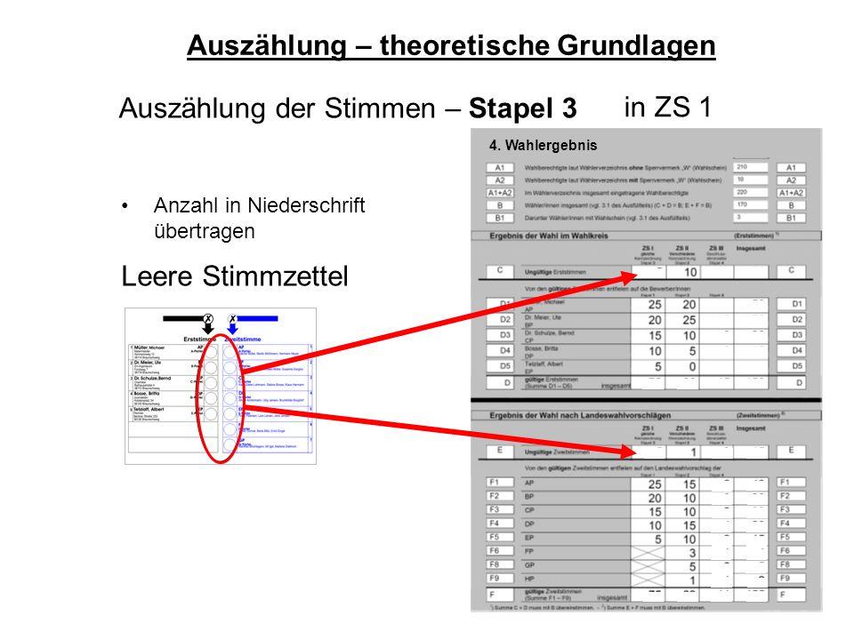 57 Auszählung der Stimmen – Stapel 3 Auszählung – theoretische Grundlagen Leere Stimmzettel Anzahl in Niederschrift übertragen 4. Wahlergebnis in ZS 1