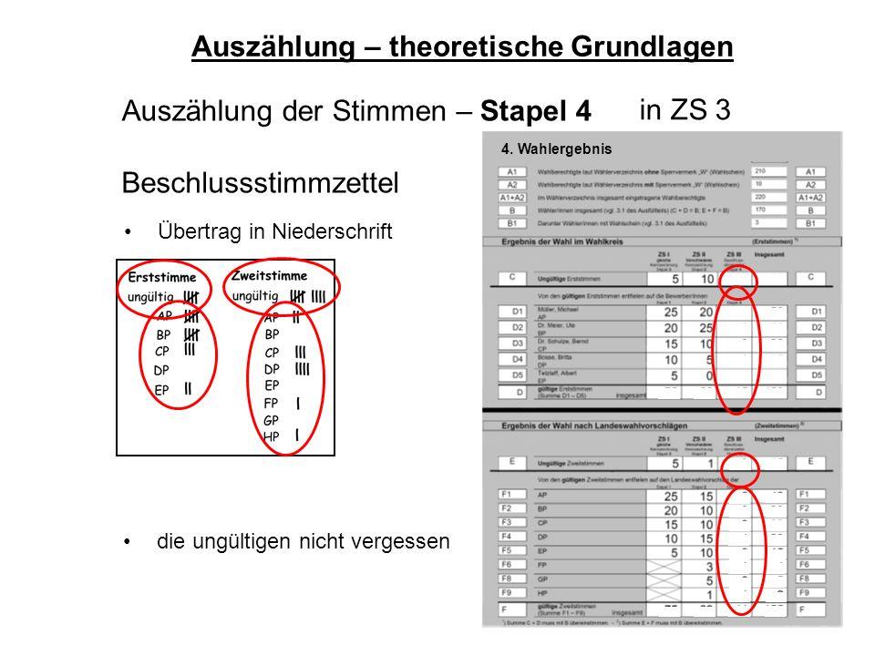 59 Auszählung der Stimmen – Stapel 4 Auszählung – theoretische Grundlagen Beschlussstimmzettel Übertrag in Niederschrift die ungültigen nicht vergesse
