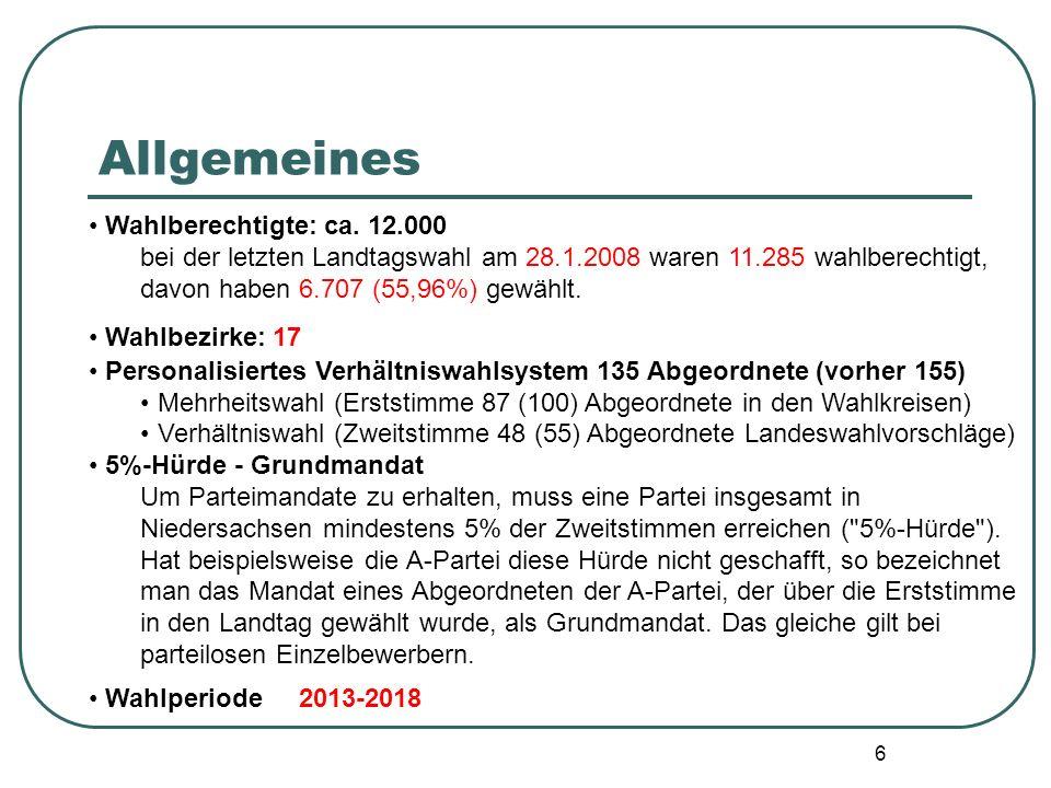 6 Wahlberechtigte: ca. 12.000 bei der letzten Landtagswahl am 28.1.2008 waren 11.285 wahlberechtigt, davon haben 6.707 (55,96%) gewählt. Wahlbezirke: