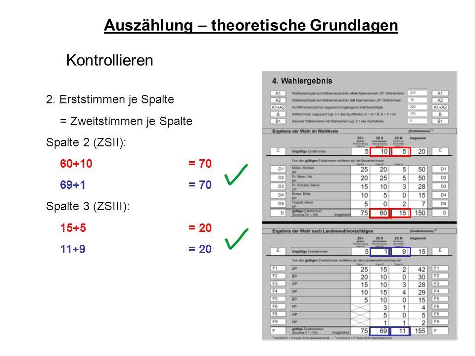 62 Auszählung – theoretische Grundlagen Kontrollieren 2. Erststimmen je Spalte = Zweitstimmen je Spalte Spalte 2 (ZSII): 60+10= 70 69+1= 70 Spalte 3 (