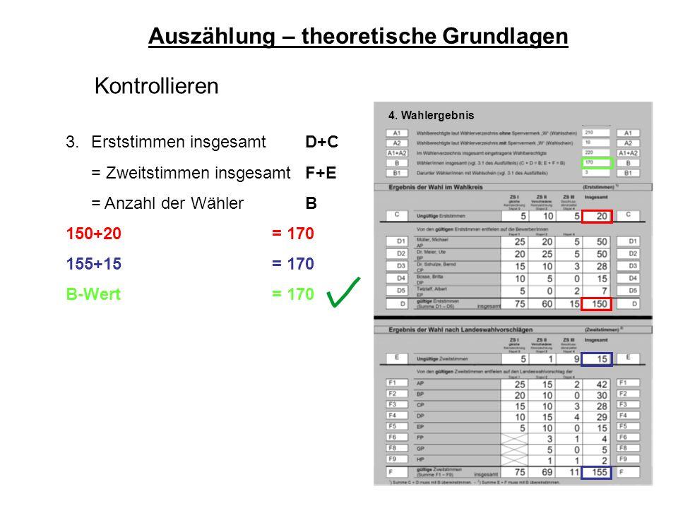 63 Auszählung – theoretische Grundlagen Kontrollieren 3. Erststimmen insgesamtD+C = Zweitstimmen insgesamtF+E = Anzahl der WählerB 150+20= 170 155+15=