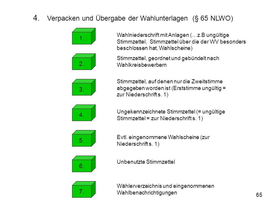65 4. Verpacken und Übergabe der Wahlunterlagen (§ 65 NLWO) 1. Wahlniederschrift mit Anlagen (…z.B ungültige Stimmzettel, Stimmzettel über die der WV