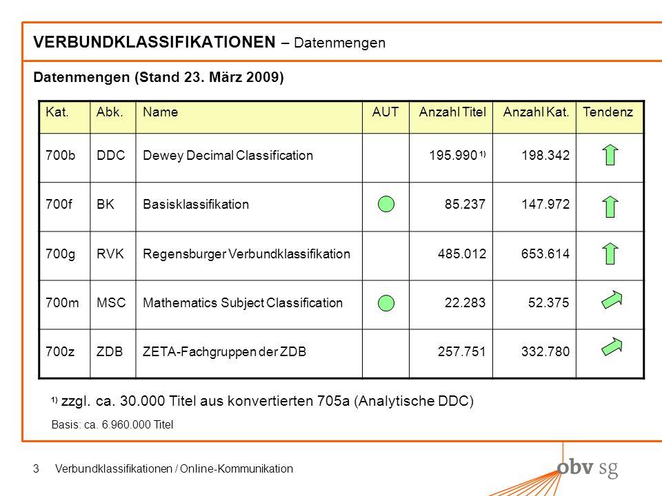 Verbundklassifikationen / Online-Kommunikation3 VERBUNDKLASSIFIKATIONEN – Datenmengen Datenmengen (Stand 23.